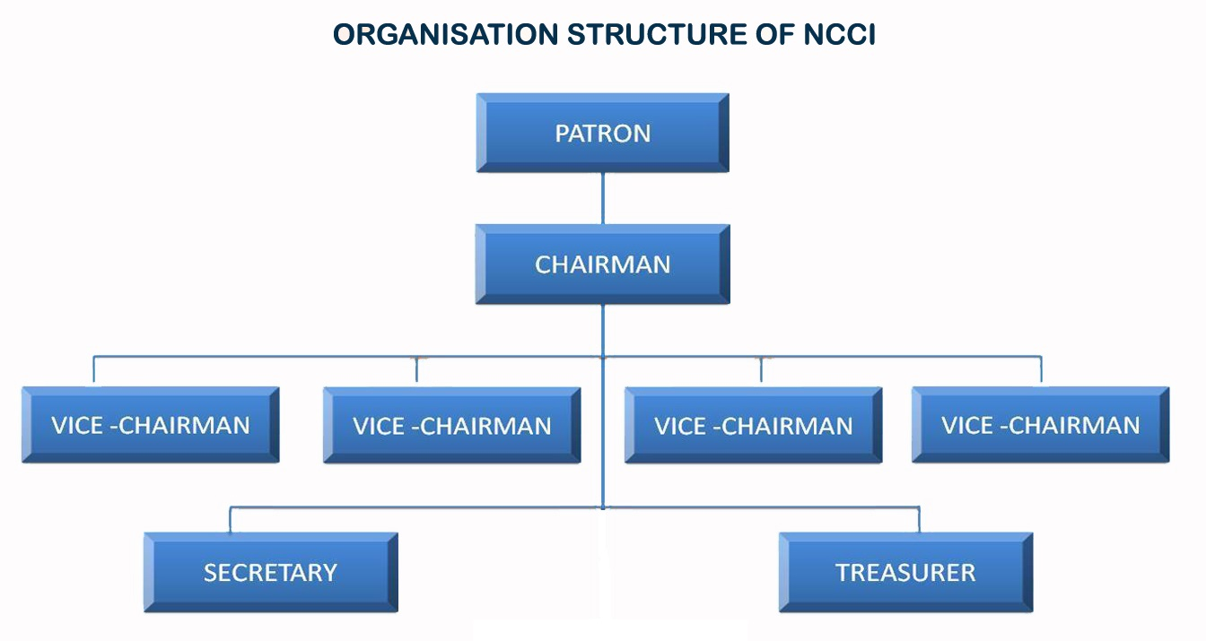 Organization | National Corrosion Council of India - Karaikudi